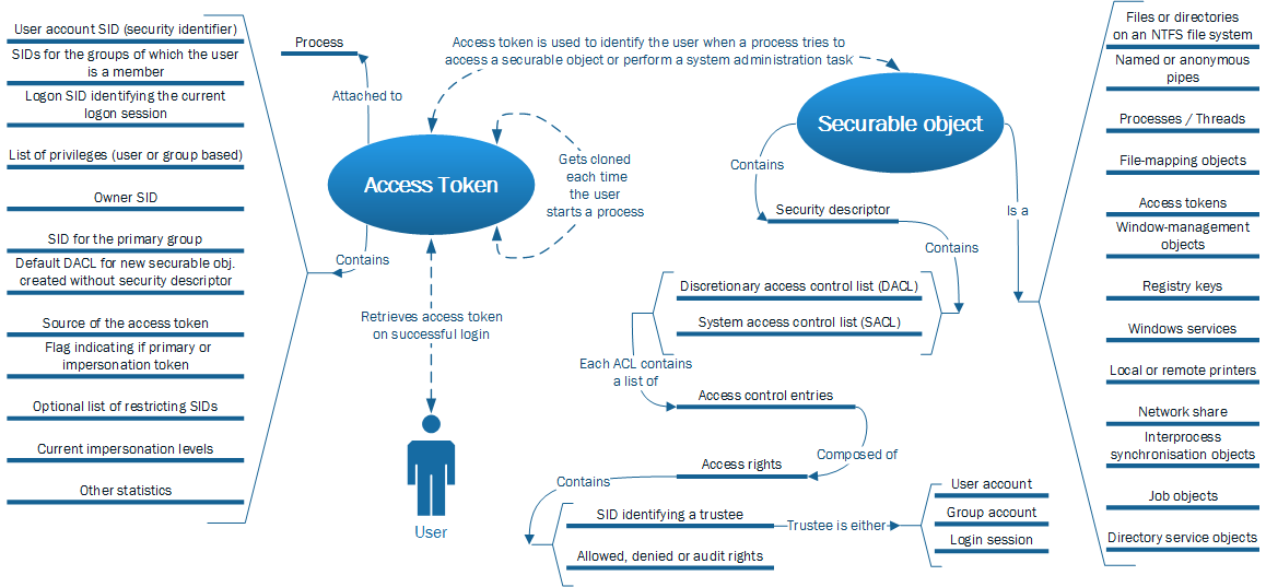 Access Token visualisation