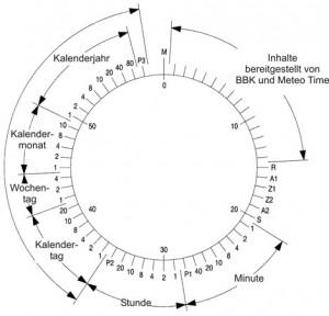 DCF77-Kreisdiagramm