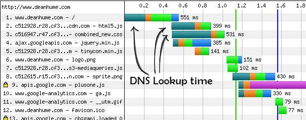 dns_prefetching_timeline1